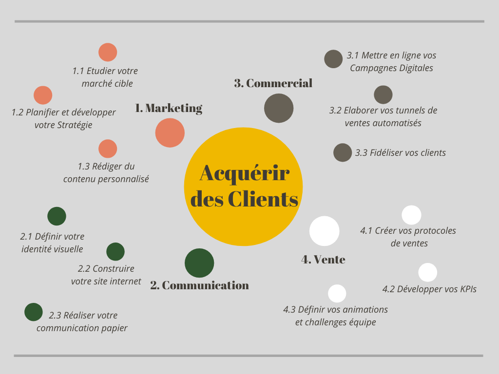 Mapping des services.